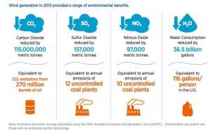 DoE-wind-benefits