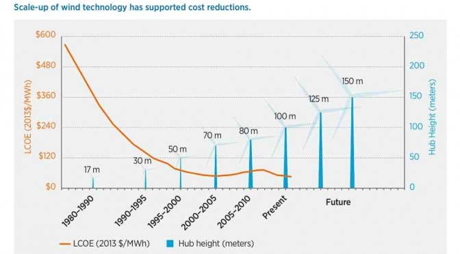 Renewables bring down the wholesale cost of energy