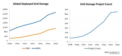 Li-ion Dominates the Booming Grid Storage Market with 90% of 2014 Proposals