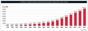gwec-installed-capacity-2014 1