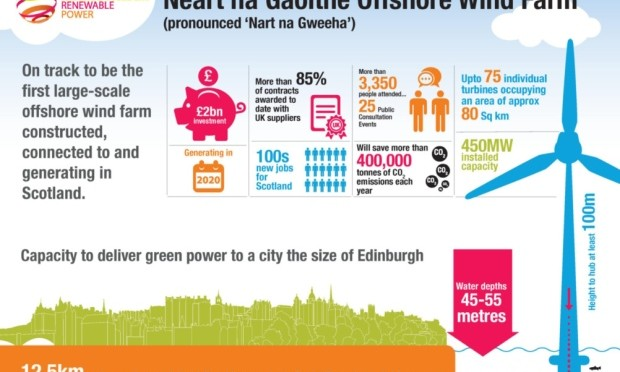 Wind power in Scotland: new wind farm will consist of up to 75 wind turbines