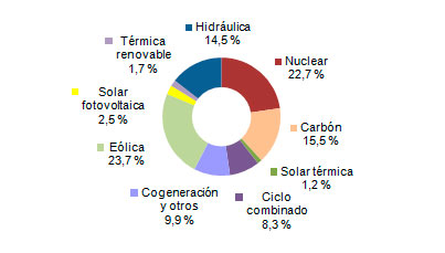 Wind energy bring 23,7% of Spain's power