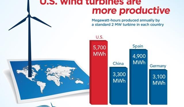 """Wind rush"" underway across much of America as new wind turbines access higher wind speeds"