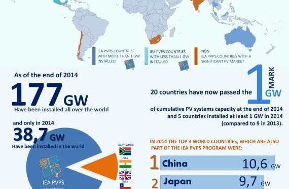World photovoltaic capacity ends at 177 GW