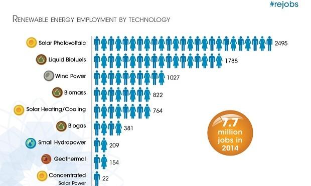Renewable Energy Employs 7.7 Million People Worldwide