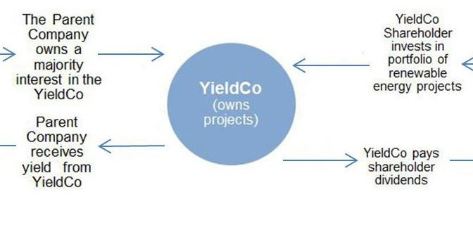 """You can be an investor in a wind farm through new """"YieldCos"""""""