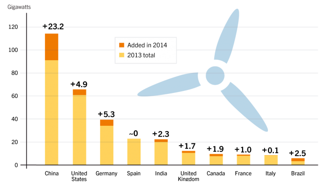 The technology, market and economic aspects of wind energy
