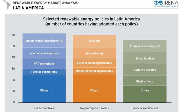 Dynamic Policies Driving Renewable Energy Growth in Latin America