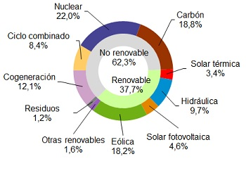 Wind power generated 18.2% of electricity in Spain in May