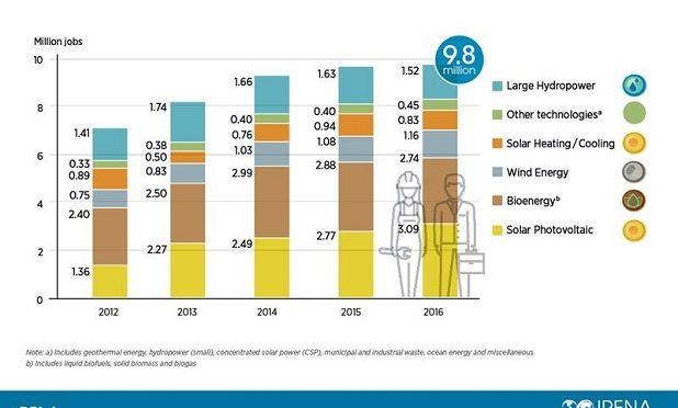 Renewable Energy Employs 9.8 million People Worldwide