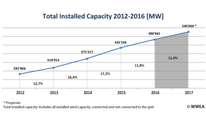 World Wind Energy Market has reached 486 GW from where 54 GW has been installed last year