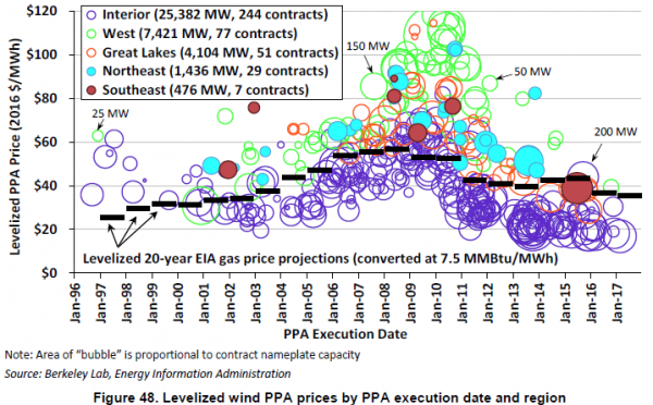 Wind power costs: another 50 percent reduction possible by 2030