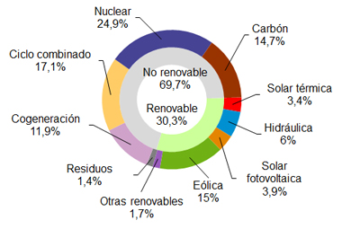 Wind energy supplied 15 of electricity in Spain in September