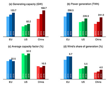 Why aren't China's wind farms producing more electricity?