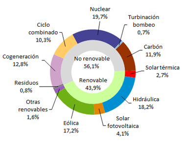Renewables contributed 43.9% in Spain in May