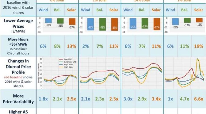 As more solar and wind come onto the grid, prices go down