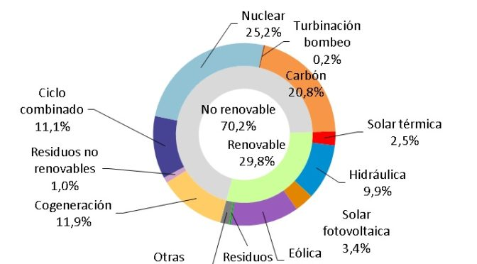 Renewable energies generated 41.8% of electricity from January to September in Spain