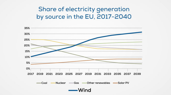 Wind energy set to become EU's largest power source well before 2030