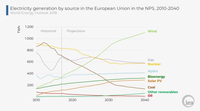 Wind Energy and the Electrification of Europe's Energy System
