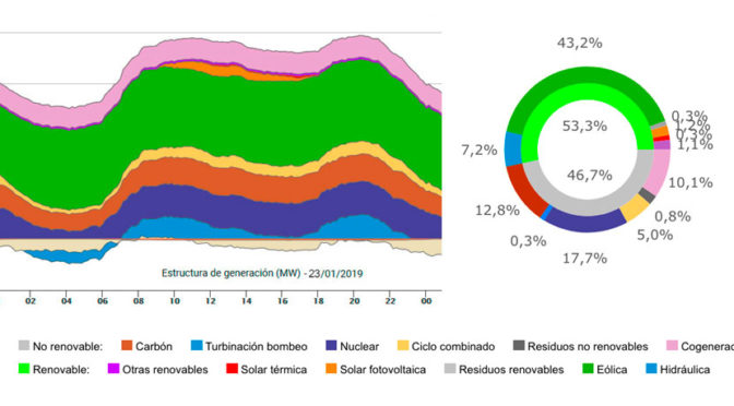 The wind power beats record of daily production with 43.2% of the total in Spain