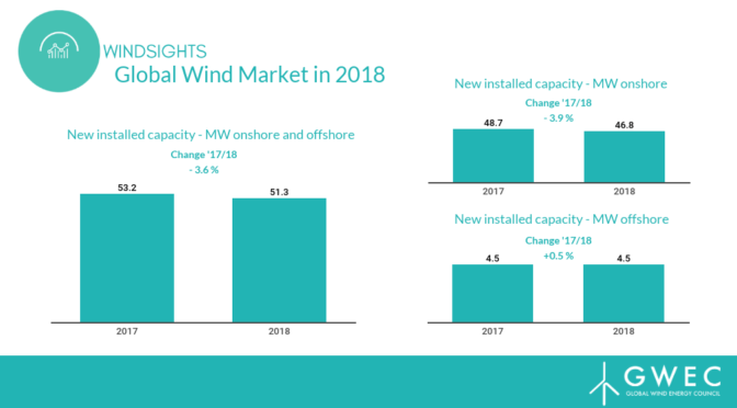 China leads wind energy growth