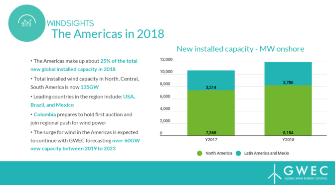Americas install 11.9 GW wind energy capacity in 2018 – increase by 12%