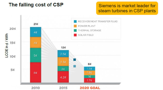 Concentrated Solar Power (CSP) – from niche to winning technology
