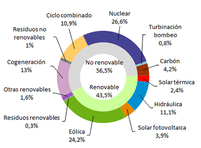 The wind power generated 2.4% of electricity in March in Spain