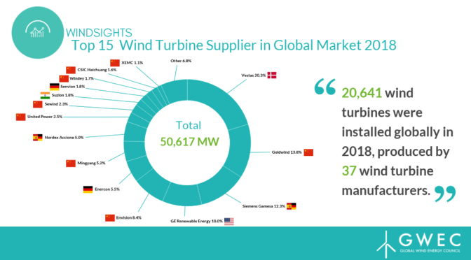 The Global Wind Energy Council releases Supply Side Data 2018 Report