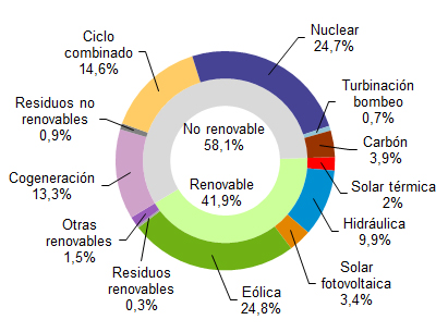 Wind energy generated 24,8% of electricity in Spain in april