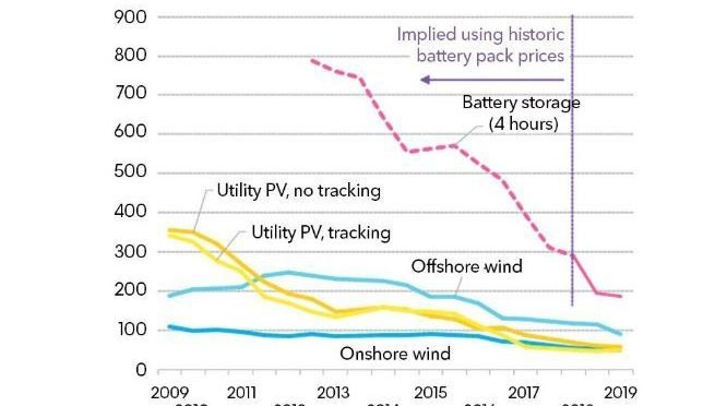 Wind power costs have plummeted. How can they fall even further?