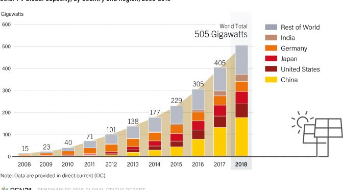 Photovoltaic capacity increased to 505 GW | REVE News of the wind