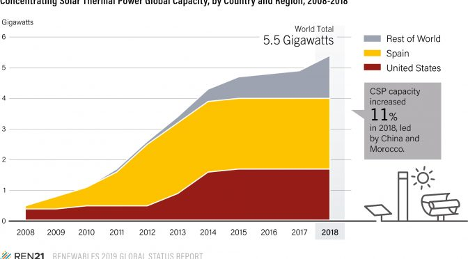 Concentrated Solar Power increasing cumulative global capacity more than 11% to just under 5.5 GW in 2018