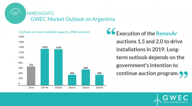 GWEC launches newest Policy Pulse on Argentina wind power
