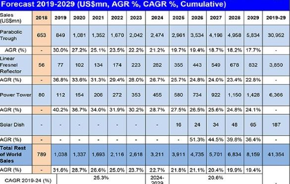 Concentrated Solar Power (CSP) Market Report 2019-2029