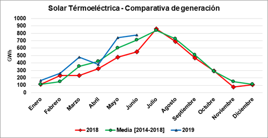 Protermosolar: Concentrated Solar Power sets a historical generation record in the first half of 2019 in Spain