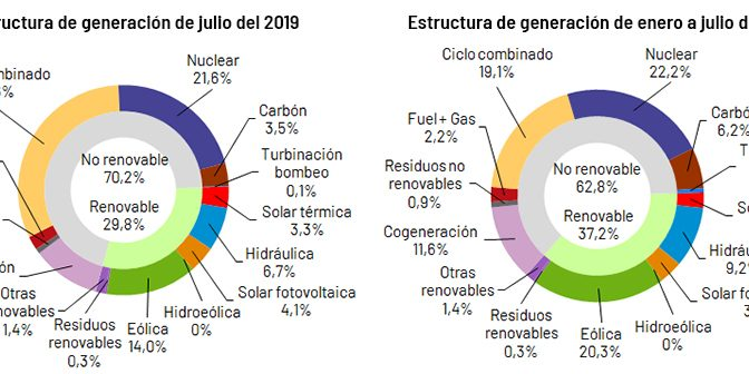 Wind power generated 20.3% of electricity in Spain until July
