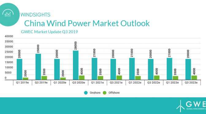 China is the world's largest wind power market