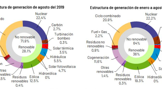 Wind energy accounted for 19.3% of electricity until August in Spain