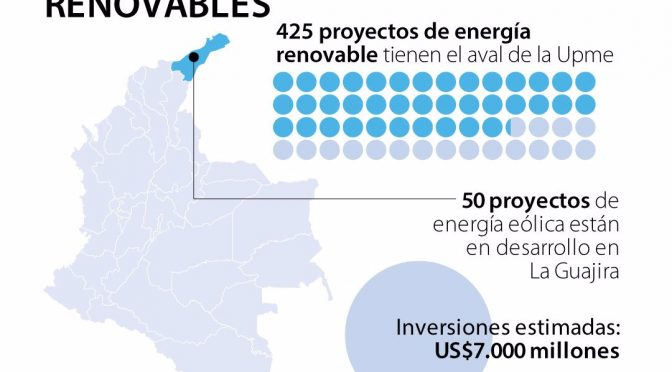 Investments in wind energy and other renewable in Colombia already total US $ 500 million
