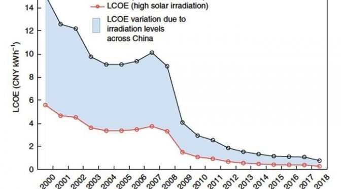 A true chinese miracle, this one that happened with solar power