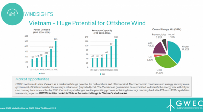 Vietnam Offshore Wind Energy