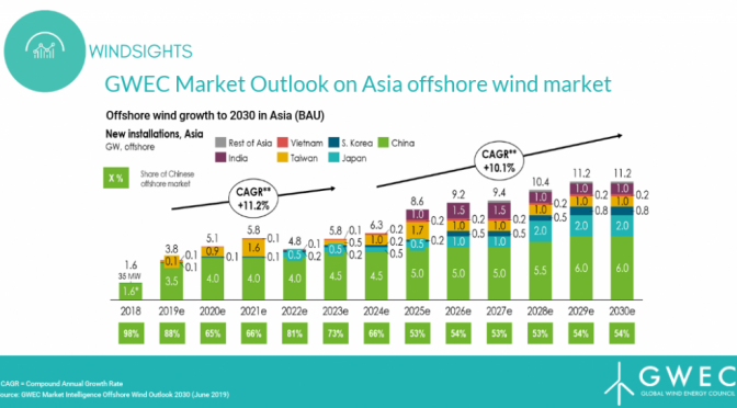 The Growth of the Global Offshore Wind power Market Driven by Asia