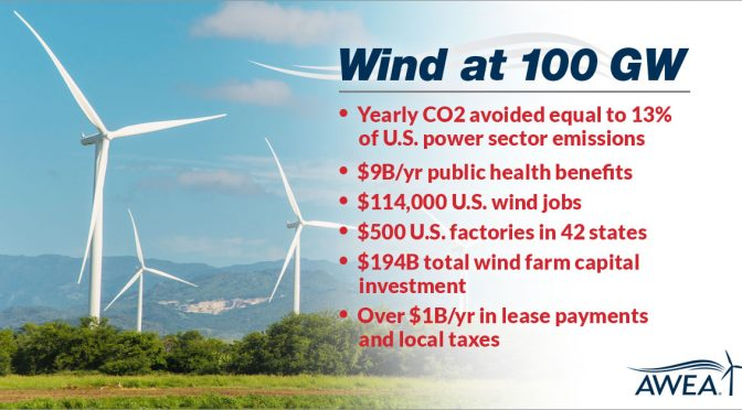 The first 100 GW of wind energy and what it brought to America