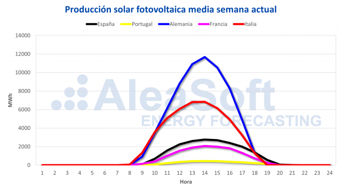 The fall of solar and wind energy production raises the prices of electricity markets