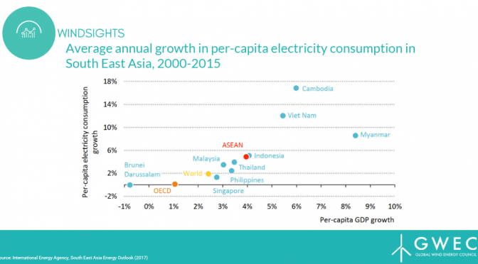 While Coal Still Dominates in South East Asia, Growth of Wind Power is Urgently Needed
