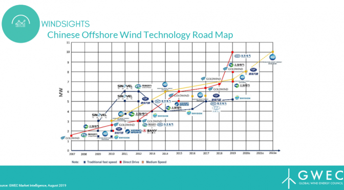 China Playing Catch-up in Offshore wind power