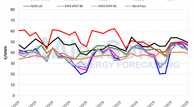 European renewable production lowers the prices of the main electricity markets