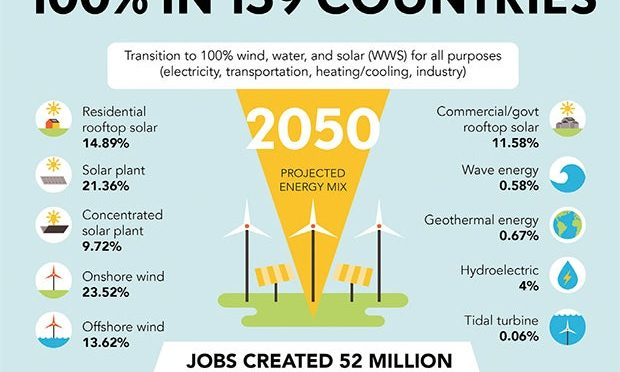 100% Wind power, Water, & Solar Energy Can & Should Be The Goal, Costs Less