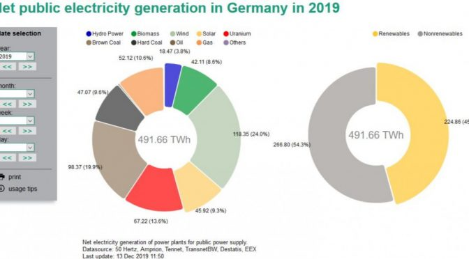 Germany wind power industry in crisis